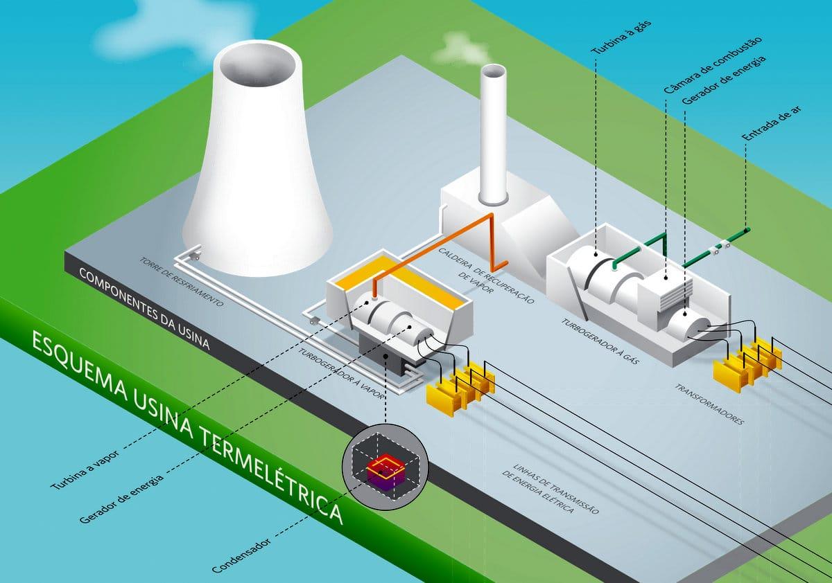 Infografico-Termeletrica-Petrobras1